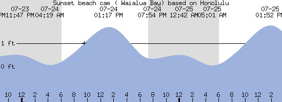Surf Reports - Forecast North Shore Hawaii